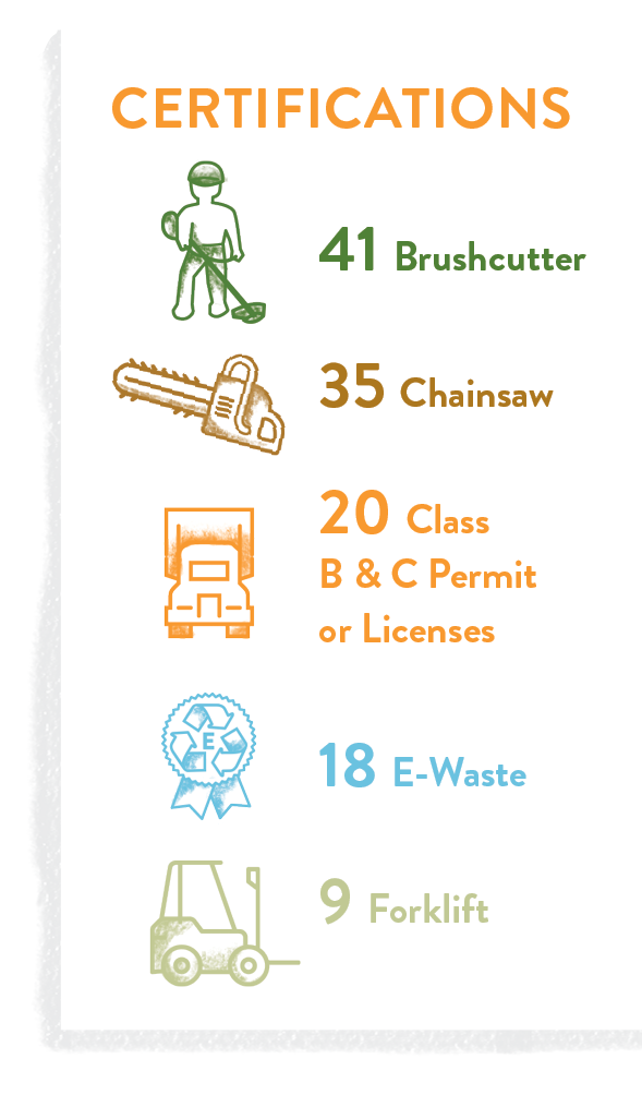 2020 Civicorps Corpsmember Certifications: 41 brushcutter 35 chainsaw 20 class B & C permit or licenses 18 e-waste 9 forklift